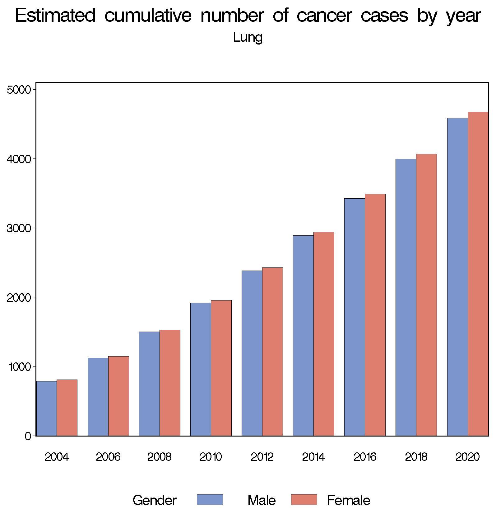 vs cncer breast cancer prostate